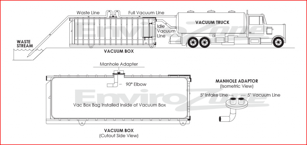 The vacuum process for vac box bags